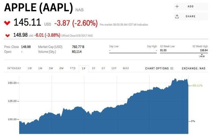 Еще один банк с Уолл-Стрит снизил прогнозы по Apple