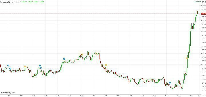 Австралийский доллар стремительно растет