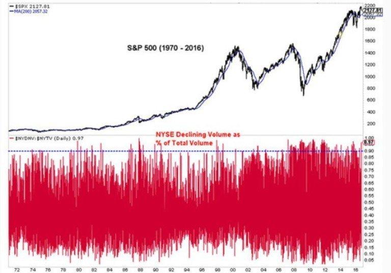 11 уроков, которые дал нам второй по продолжительности «бычий» рынок в истории