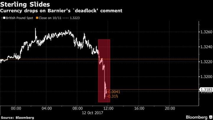 Фунт просел, так как переговоры по Brexit-у зашли в тупик