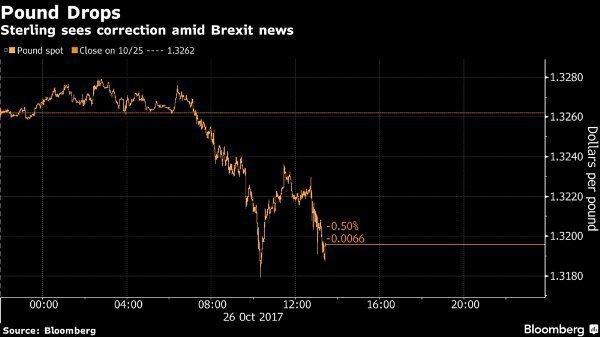 Фунт упал, так как опасения из-за Brexit-а омрачили перспективы повышения ставок