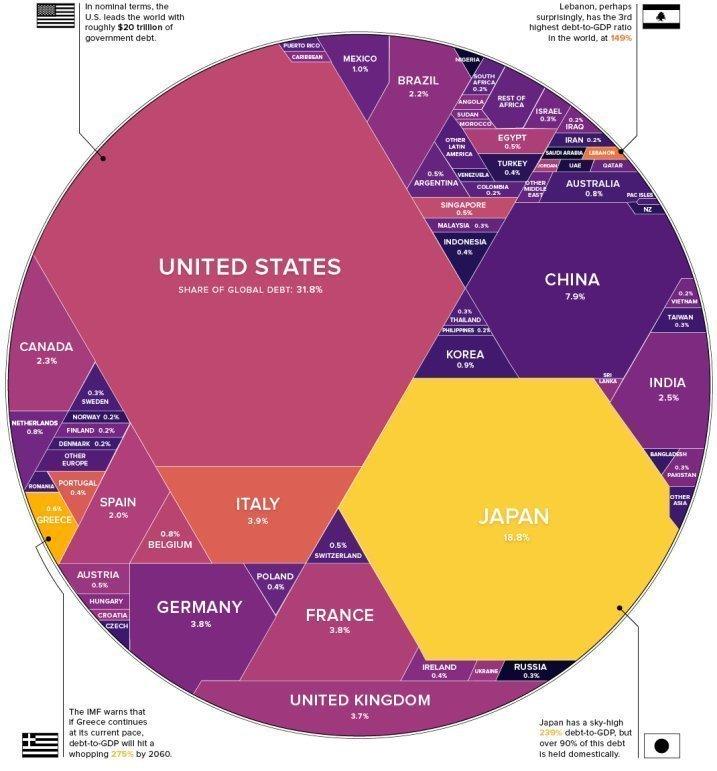 Мировая госзадолженность составляет $63 трлн