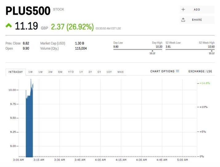 Акции Plus500 выросли на 25%, благодаря торговым объемам