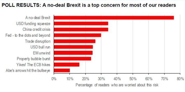 Brexit - наибольший риск для рынков в 2018-м