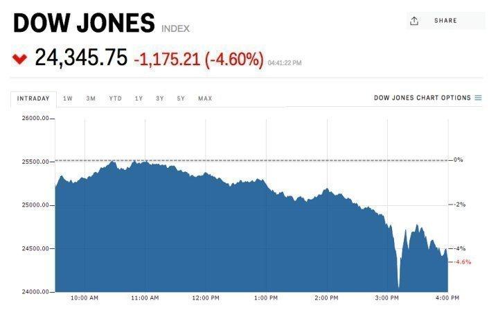 Кто виноват в самом большом обвале Dow Jones?