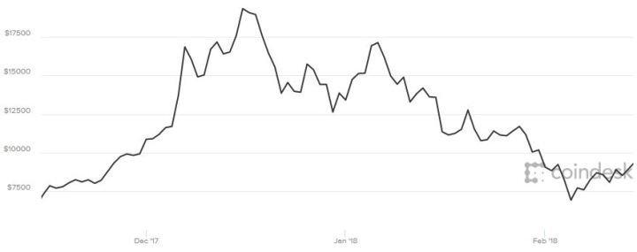 Биткоин вырос на 9% до 10-дневной средней, выше $9,000