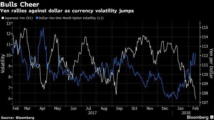 «Быки» по иене наращивают позиции