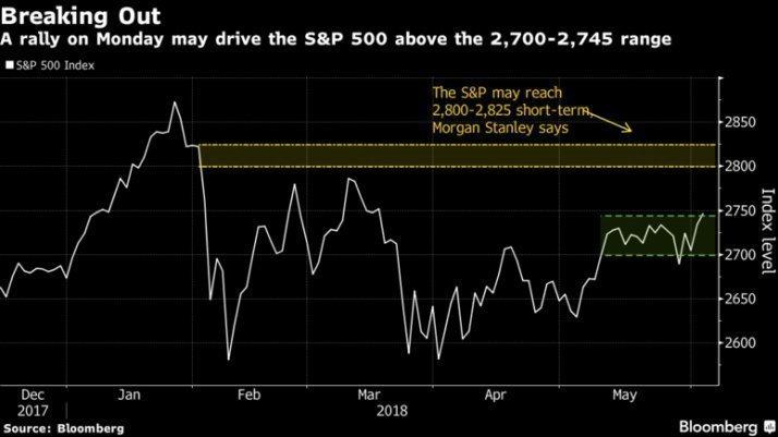 Индекс S&P500 готовится к очередному росту
