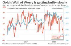 Ослабление золота может усугубиться