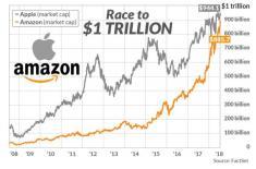 Кто первый прийдет к отметке $1 трлн.: Amazon или Apple?